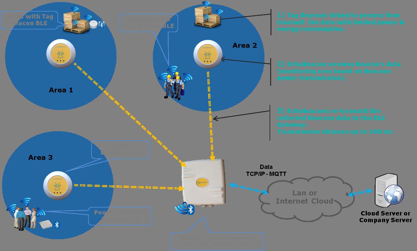Produtcs BluEpyc BLE DataFlow: from Beacon to Gateway through EchoBeacon Repeater