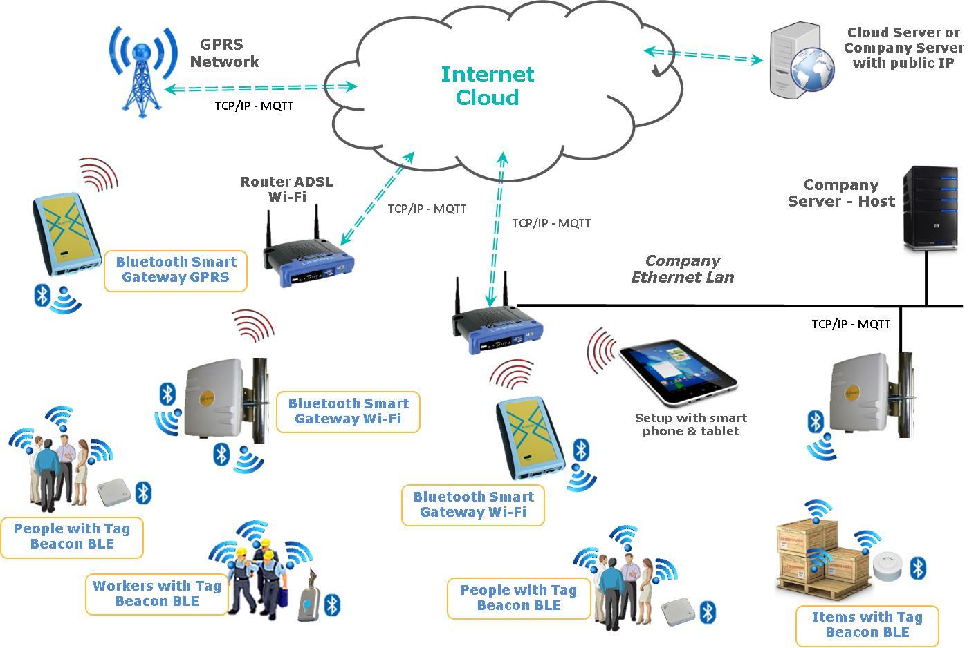 Bluepyc Ble Industrial Gateway Ethernet Lan Diagram Dataflow Scenario