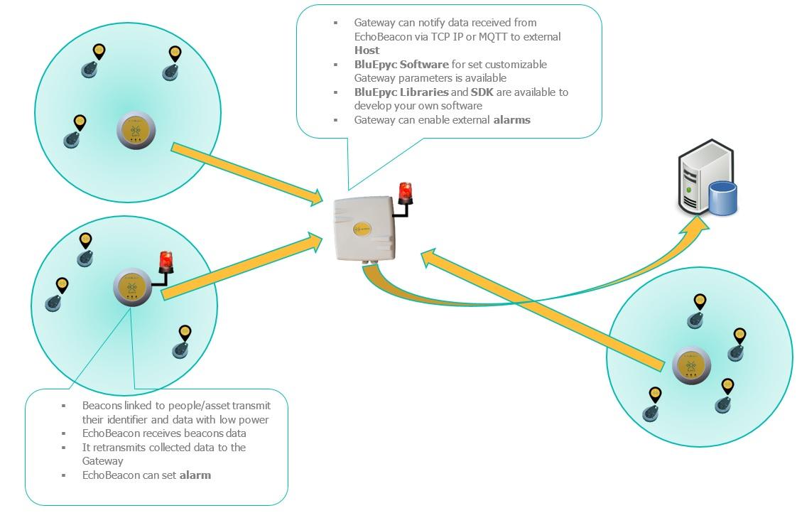 Bluepyc Bluetooth RTLS Zone Method
