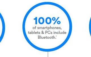 Infographic Bluetooth Smart Building by Bluetooth SIG