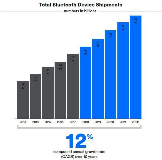 Bluetooth Location Services Market